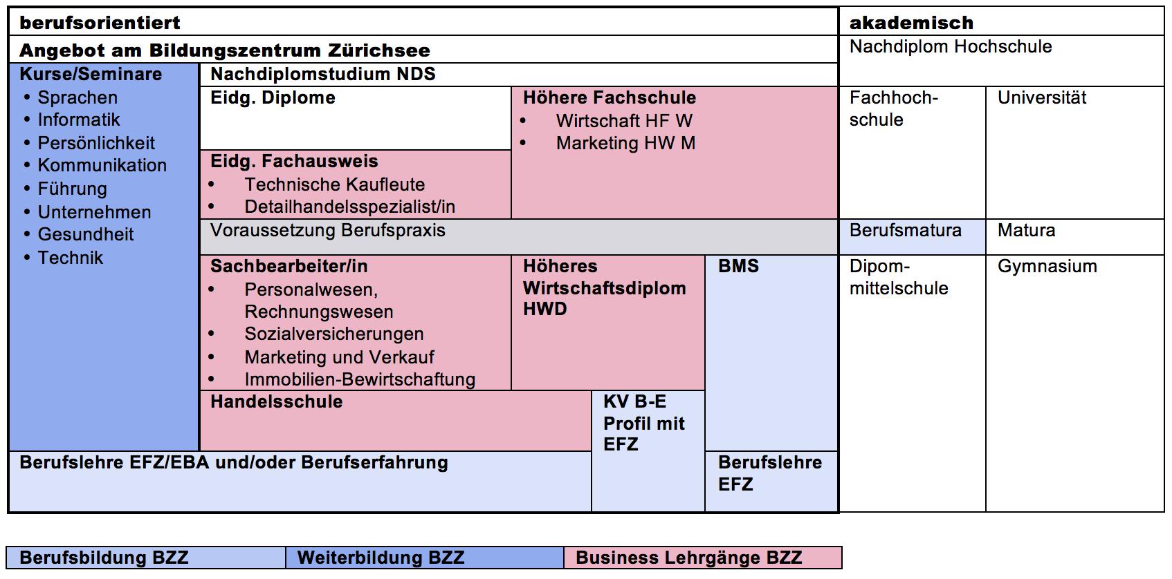 Berufsbildungssystem Schweiz