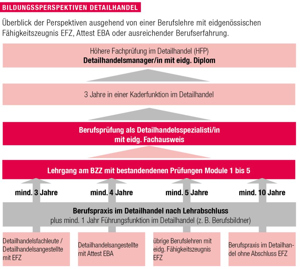 Überblick des Lehrgangs Detailhandesspezialist im dualen Bildungssystem.