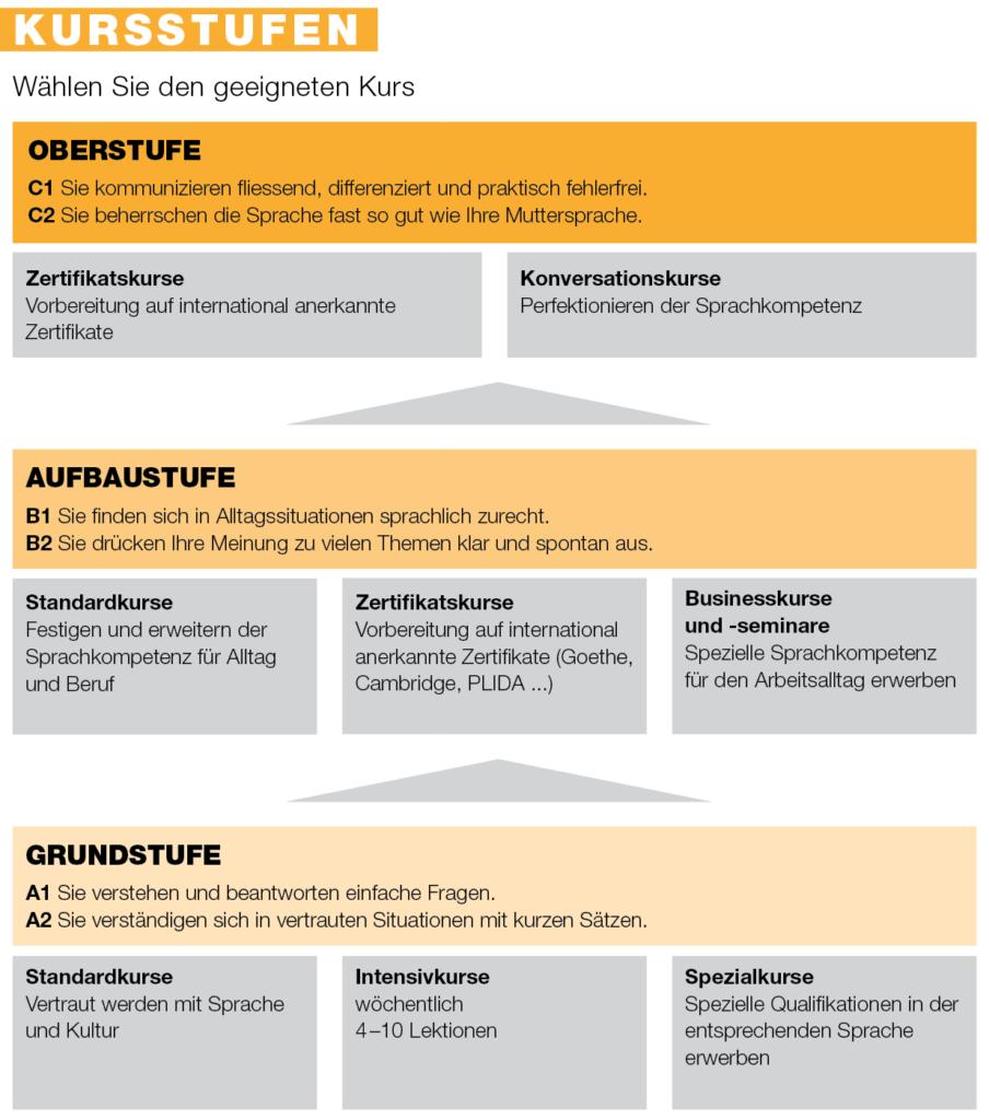 Grafik der Sprachniveaus