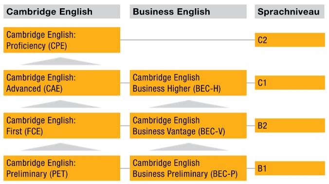 Englisch Sprachzertifikate im Überblick